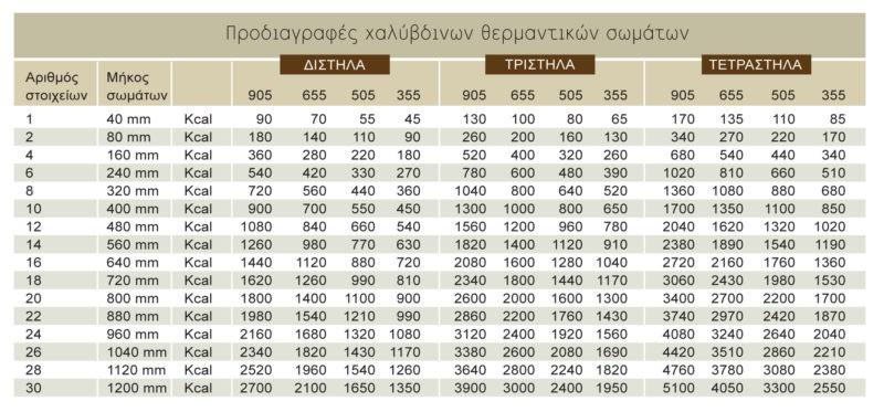Θερμαντικά Σώματα ΑΚΑΝ II/505/10 550kcal/h